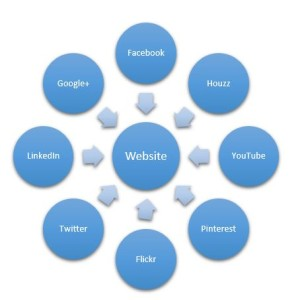 webiste-online-marketing-hub